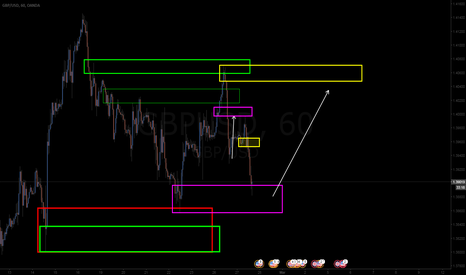 GBPUSD: nice oppportunity here