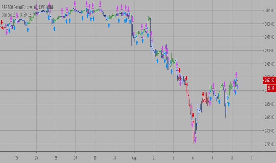 Backtest — Indicators and Signals — TradingView — UK