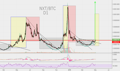 NXTBTC: NXT/BTC Mouvement bullish répétitif / Validation C.Fork + C&H