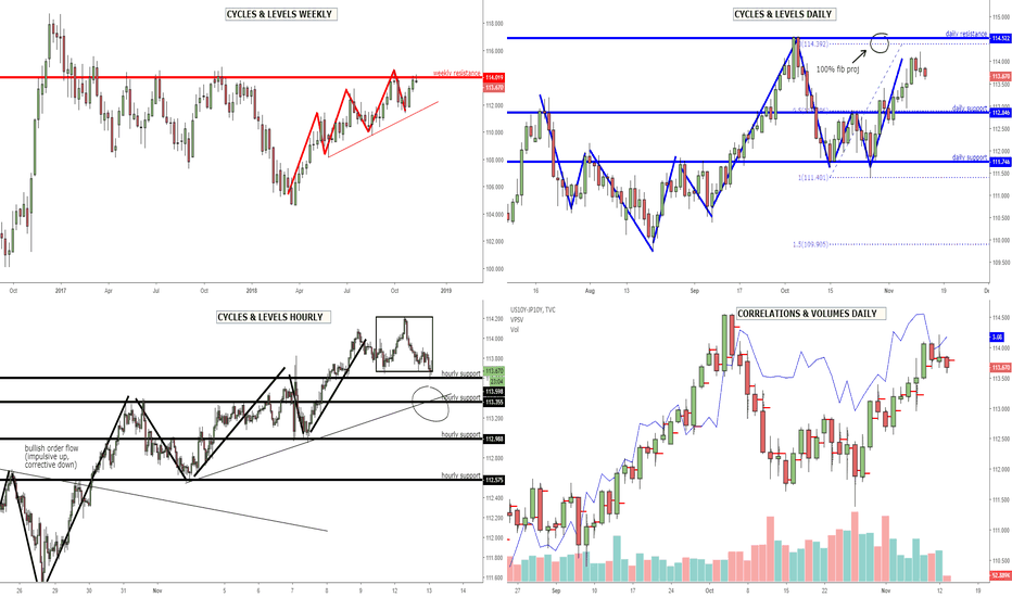 USDJPY: USD/JPY: Failure to find equilibrium above 114.00