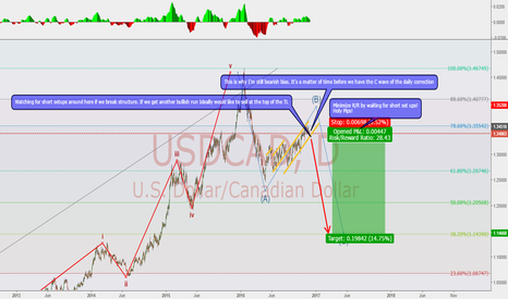 USDCAD: waiting on the next strong sell wave..... could be soon!