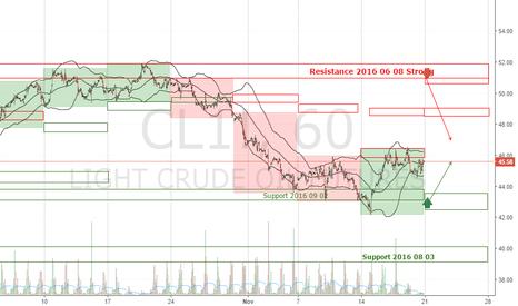 CL1!: OIL CL1! Forecast Week 2016 November 21-25