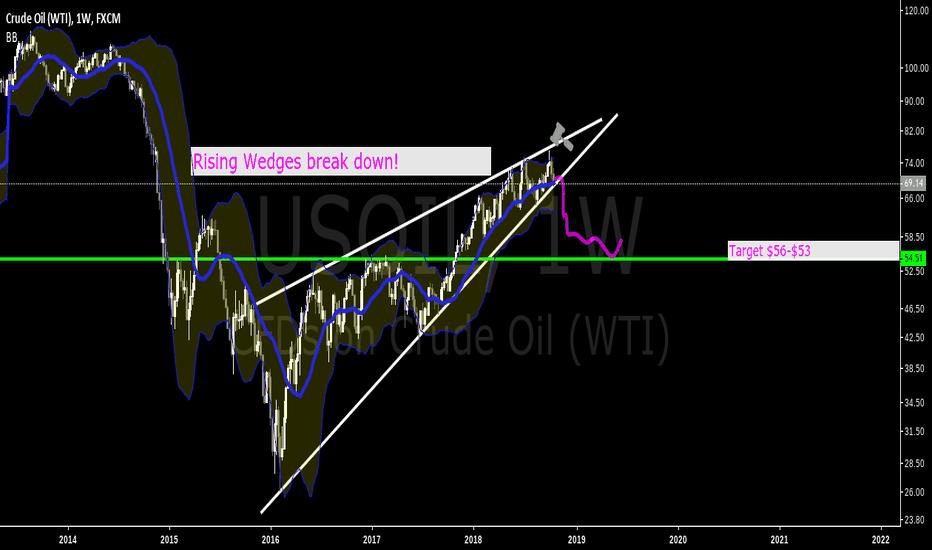 USOIL: Oil, HUGE RISING WEDGE