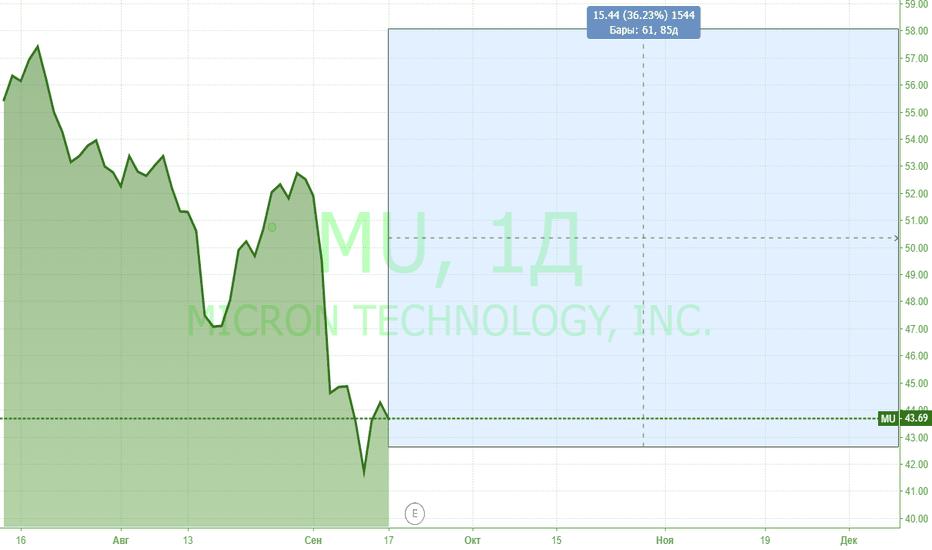 MU: Перспективная покупка - Micron Technology !!!