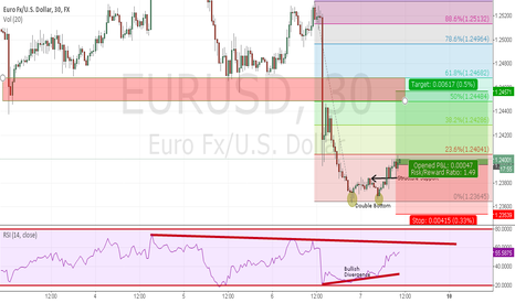 EURUSD: LONG ERUUSD AT CMP 1.2397