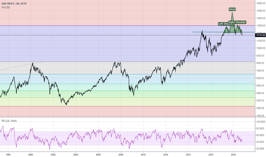 DAX: DAX is made Head and shoulder exactly near Fibonacci level.