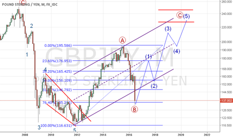 GBPJPY: Start of Wave C