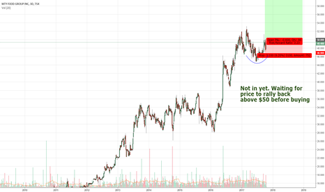 MTY: Watching For Upside in MTY.TO