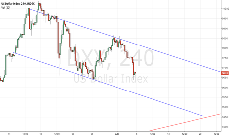 DXY: Lets delve more into the DXY