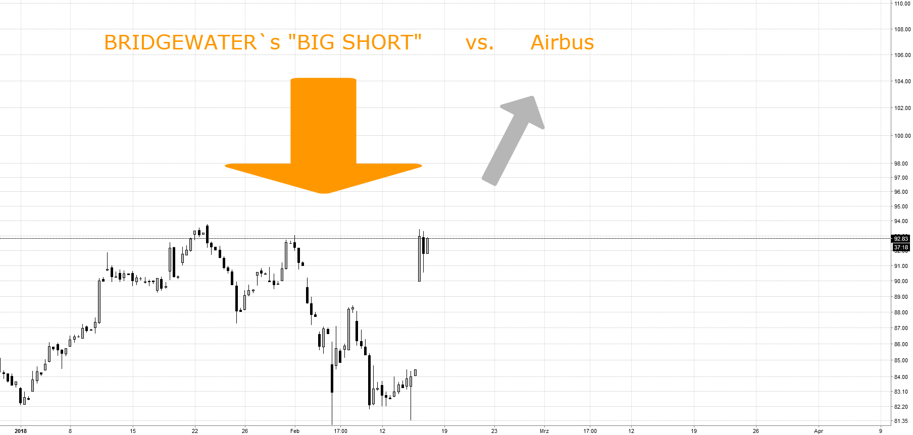 "BRIDGEWATER´s ""The Big Short"" vs. Airbus:  Neues ATH für AIR"