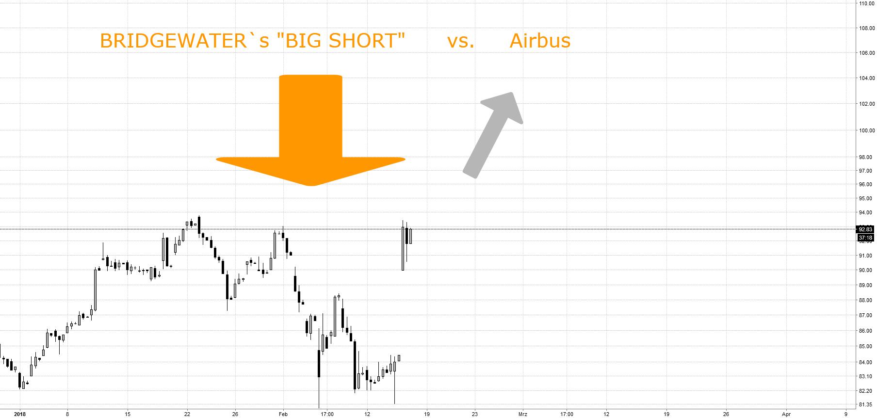 """BRIDGEWATER´s """"The Big Short"""" vs. Airbus:  Neues ATH für AIR"""