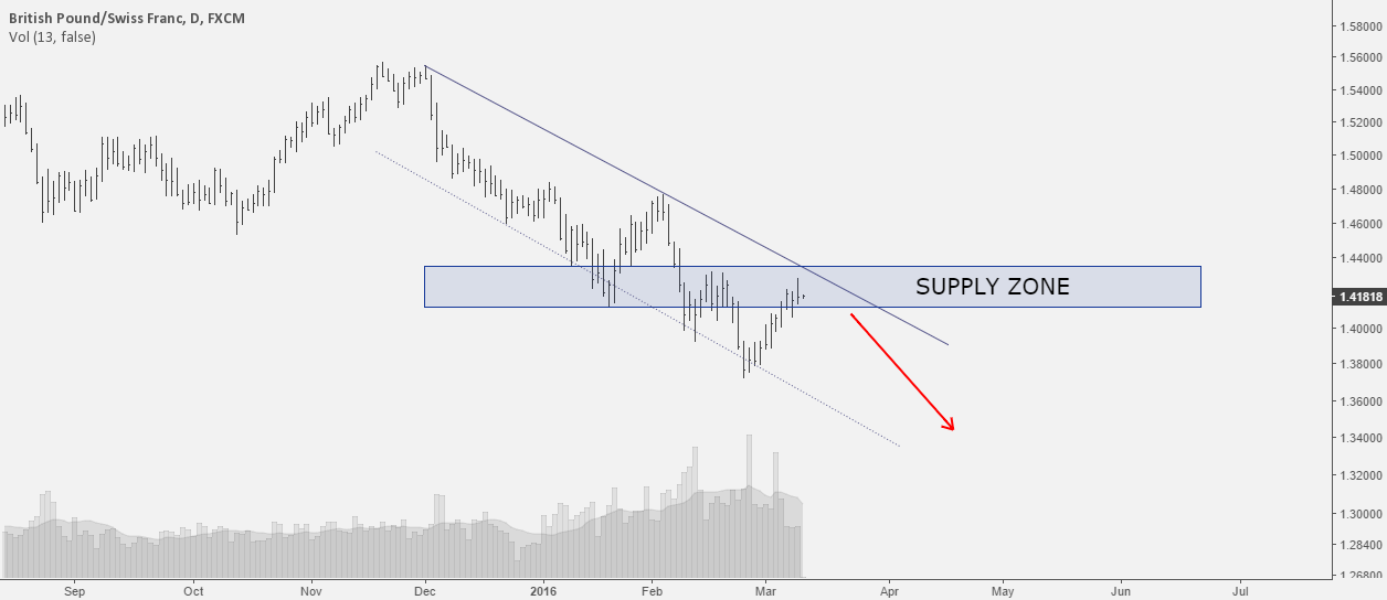 GBPCHF: At the resistance