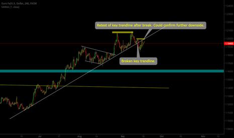 EURUSD: EUR/USD Broken Trendline? Key trade to look out for next week