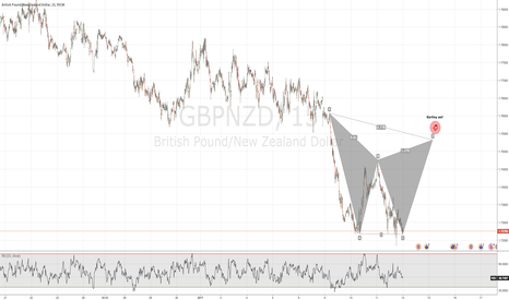 GBPNZD: GBP-NZD SELL