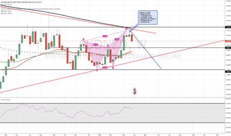 AUDNZD: AUDNZD Weekly indicating a short position
