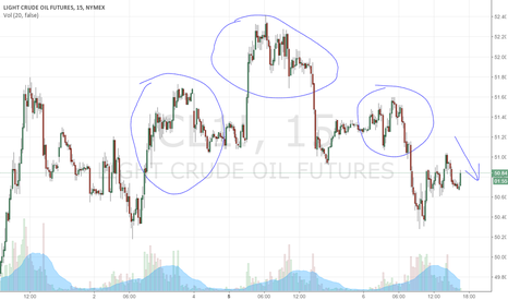 CL1!: Nice Looking Head & Shoulder Setup for WTI
