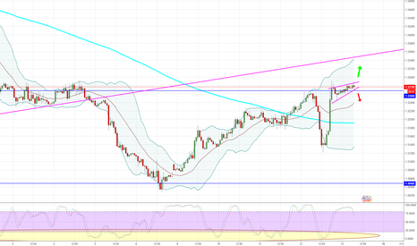 GBPUSD: GBPUSD - 60 - Ready to pop on the Hourly.