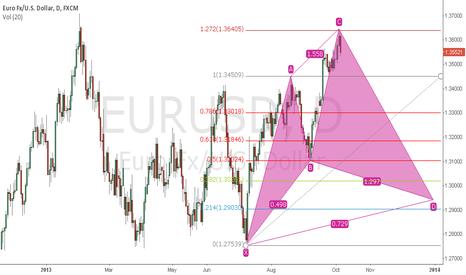 EURUSD: EURUSD Daily Cypher Pattern