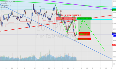 EURJPY: EJ H1 - Things are looking up!