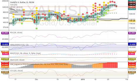 XAUUSD: Time for Gold to Retrace