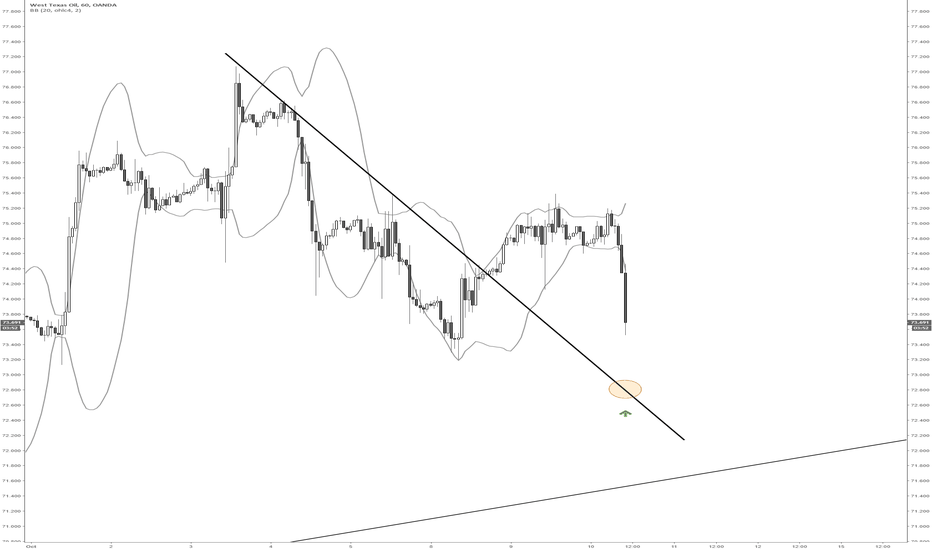 WTICOUSD: Crude long on throwback to resistance