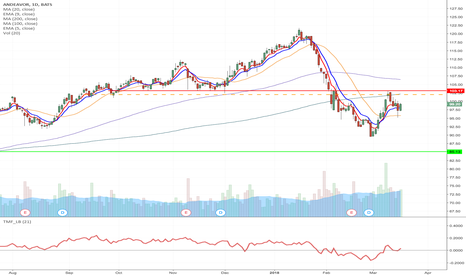 ANDV: ANDV - Double top formation short from $102 to $85 & 97.50 Puts