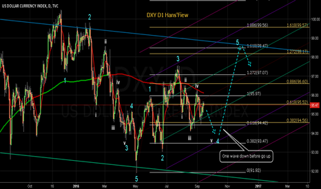 DXY: DXY Structure