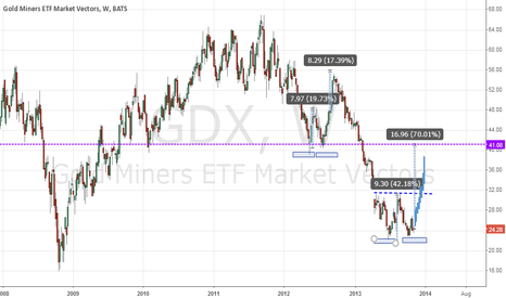 GDX: GOLD MINERS READY TO JUMP UP