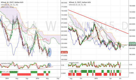 ZWN2015: Wheat - Should trade towards 560