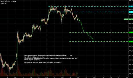 XAUUSD: Объемный анализ фьючерсов: шорт XAU/USD (Gold, GC)