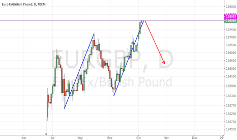 EURGBP: EURGBP Complete ABCD inD sell set up