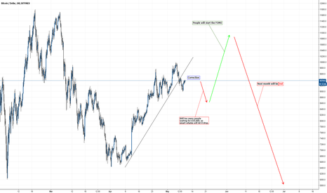 BTCUSD: Be Careful When Others Are Greedy