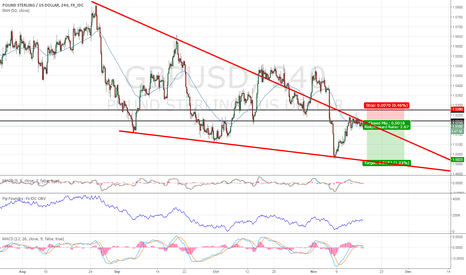 GBPUSD: GBPUSD locked into downside for now