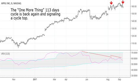 "AAPL: The ""One More Thing"" cycle in indicating a AAPL top"