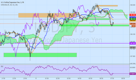 USDJPY: USD JPY - FOOD FOR THOUGHT