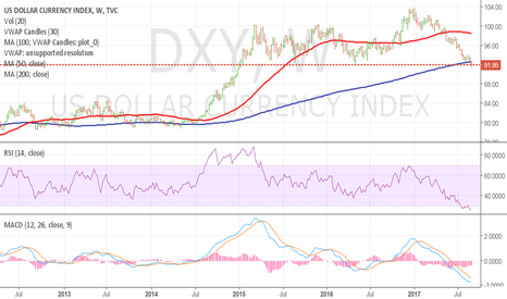 DXY: Dollar Index - Are we close to the bottom??