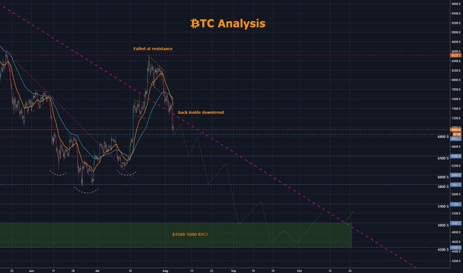 BTCUSD: BTC Analysis - $4.5-$5k possibility