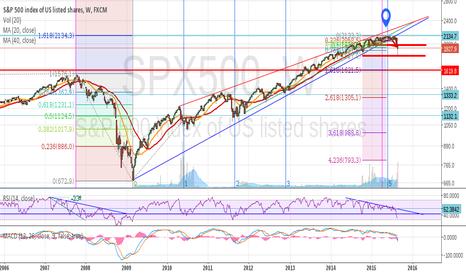 SPX500: (Update) Potential top in SP500