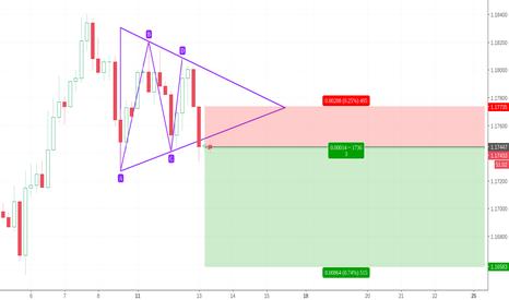 EURUSD: Chart pattern