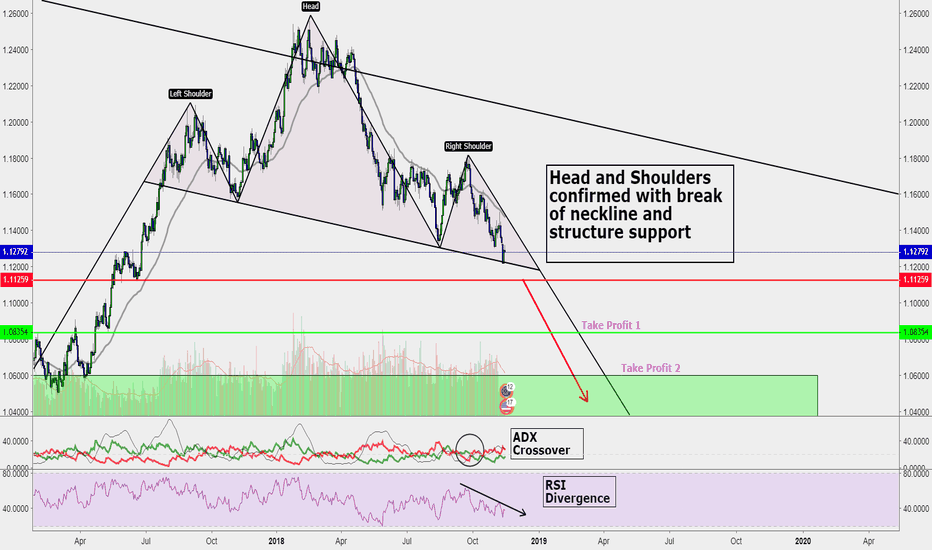 EURUSD: EURO DOLLAR Head and Shoulders Formation on Daily