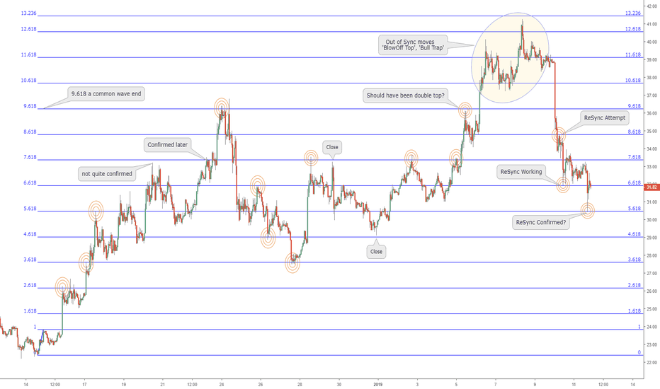 "LTCUSD: The ""Pulse"" of an asset times Fibonacci: Chikun Checking Back In"