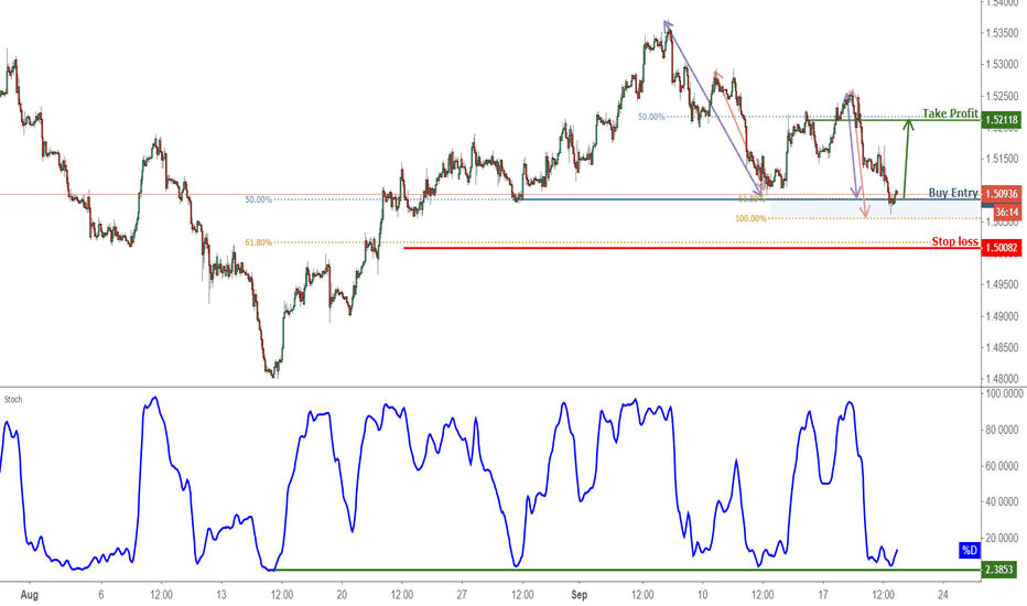 EURCAD: EURCAD Bounced Off Support, Prepare For A Further Rise