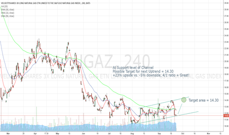 UGAZ: UGAZ Prediction: Possible +23% upside move