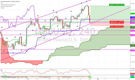 GBPUSD: GBP/USD Short term outlook
