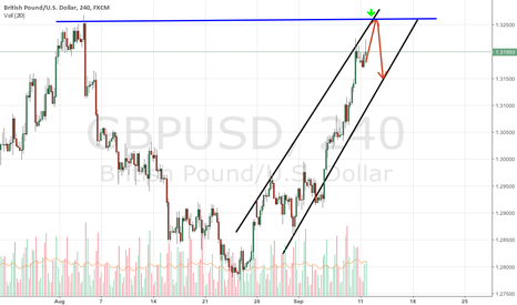 GBPUSD: Market lull may be short-living
