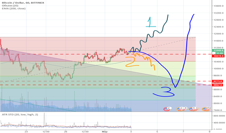 BTCUSD: Cryptocurency Market weekly overview