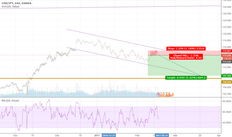 USDJPY:  USDJPY with Little Technical and Max Fundamental  MUST READ