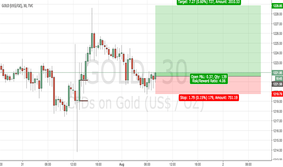 GOLD: gold long intraday