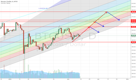 BTCUSD: Trend Bitcoin On Fibo Channel
