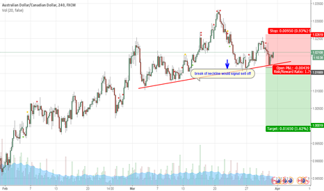 AUDCAD: AUDCAD sell off build up.....